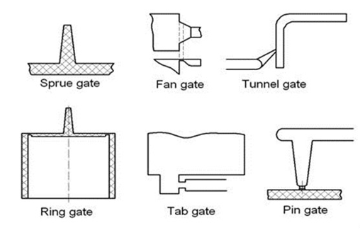 Plastic injection molding guide