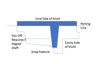 Plastic Injection Molding Design Guide | Texas Injection Molding